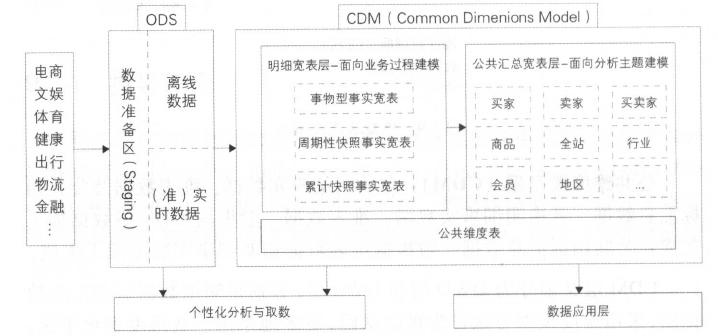 模型架构图